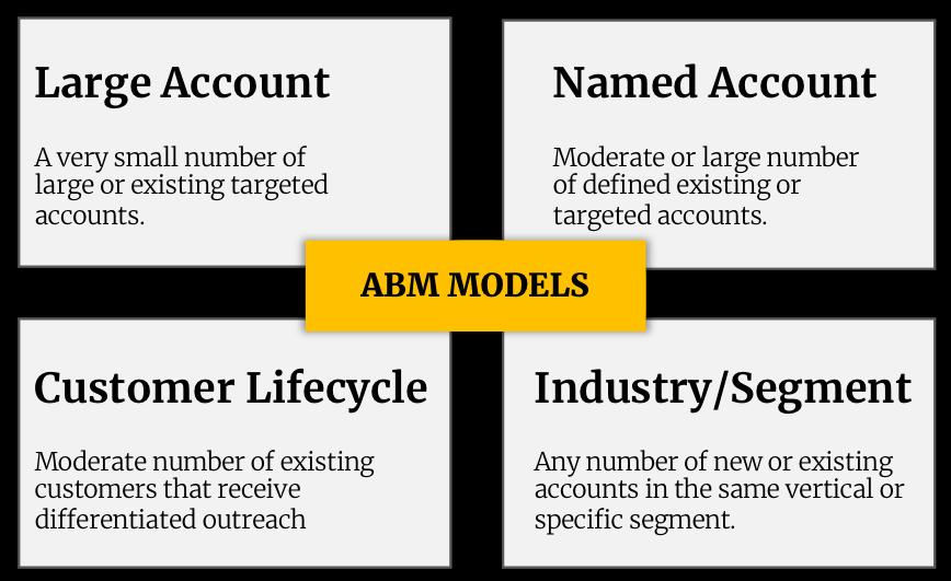 ABM MODELS