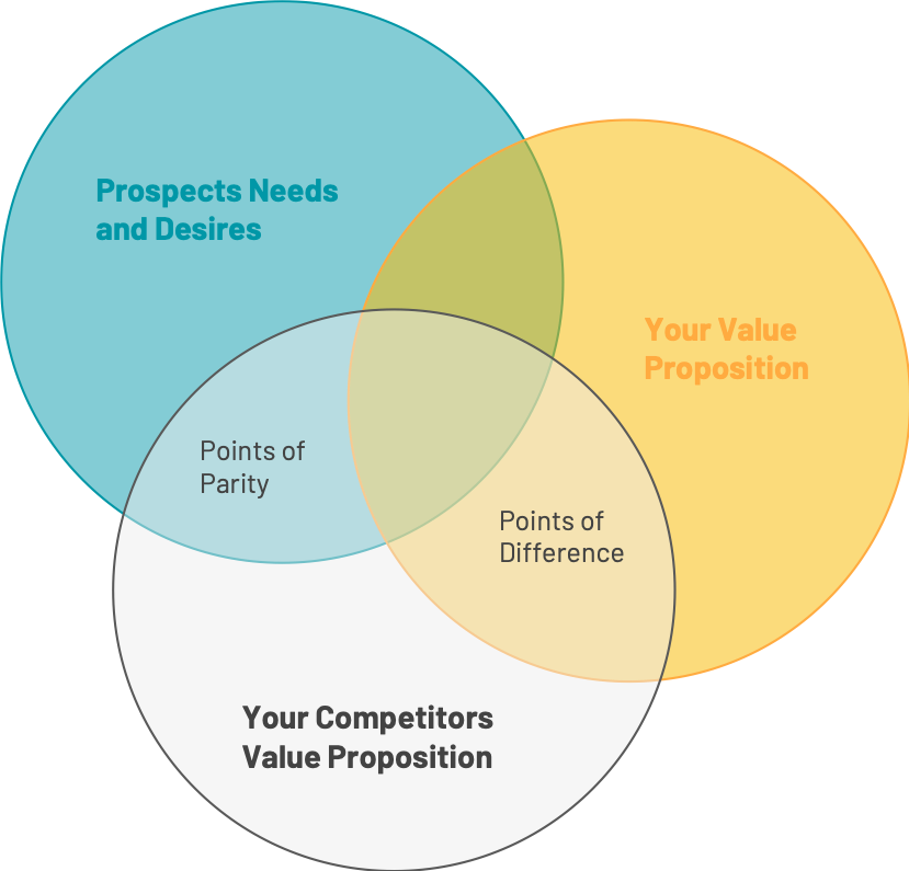 Competitor Value Proposition
