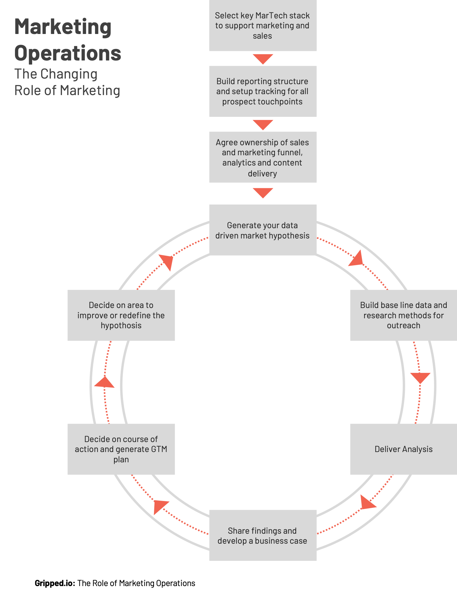 Marketing Operations Process