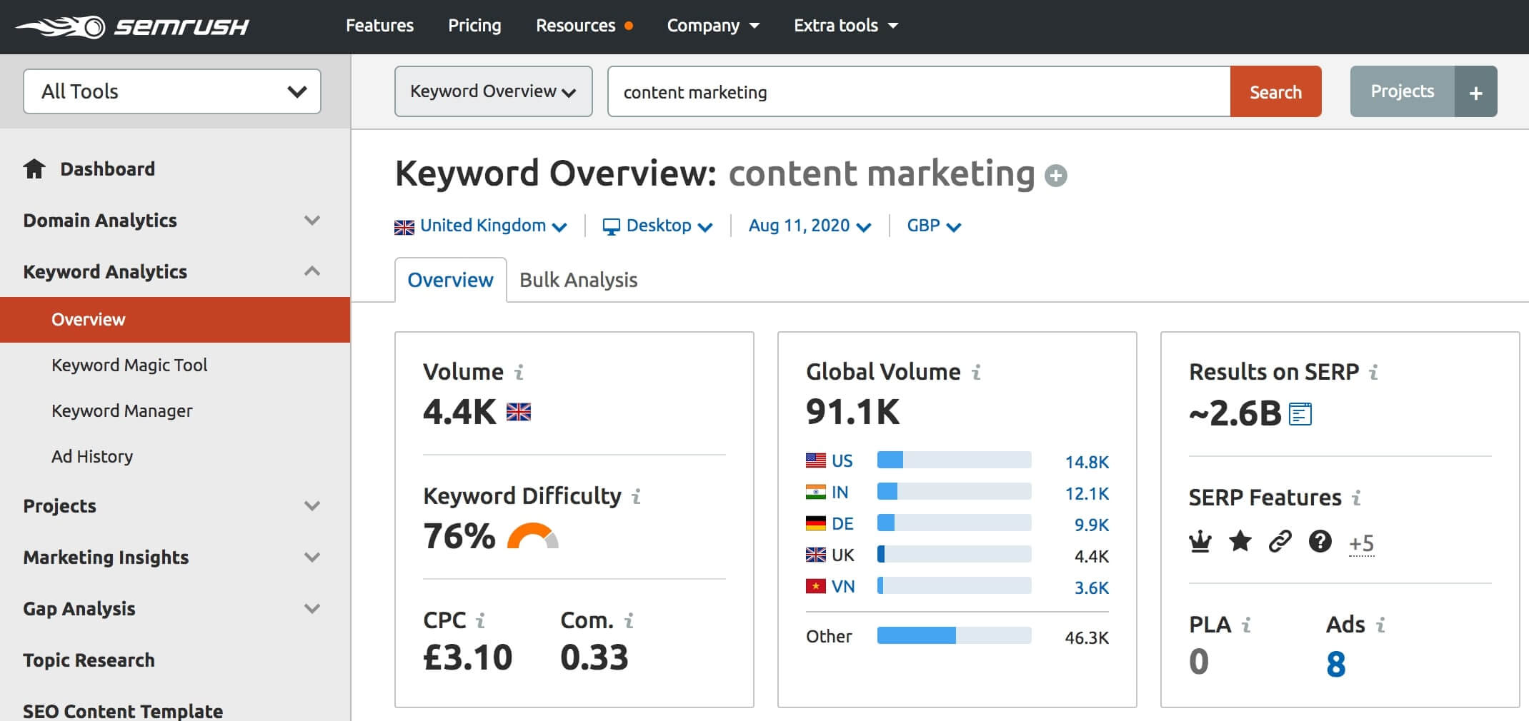 SEMrush content marketing keywords (1)